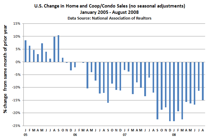 Existing home sales - monthly change