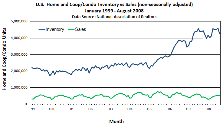 Inventory versus Sales