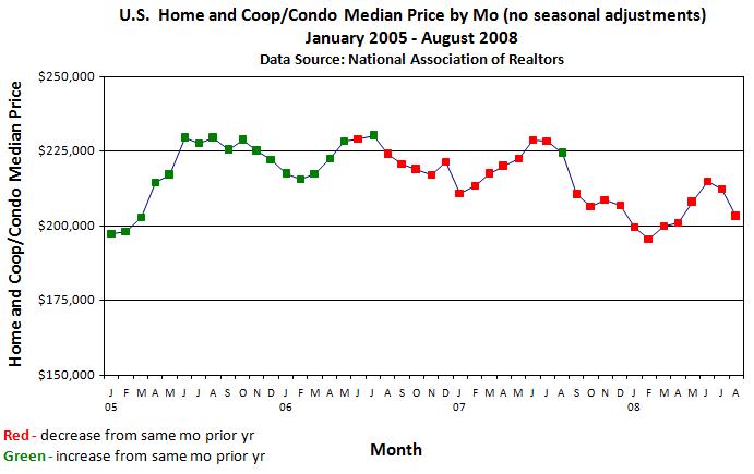 Monthly Price Trend
