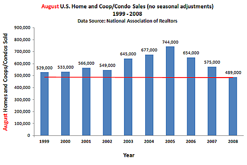 Existing home sales - same month over time