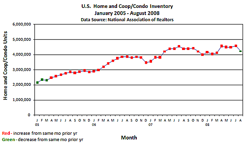 Inventory monthly
