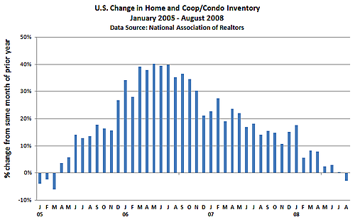 Inventory monthly change