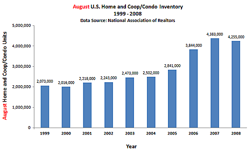Inventory same month historical