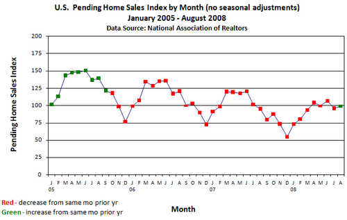 Pending Home Sales - Monthly Trend
