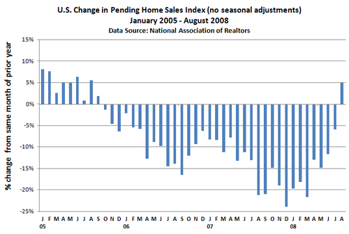 Pending Home Sales - Change in monthly trend
