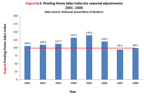 Pending Home Sales - Same month over time