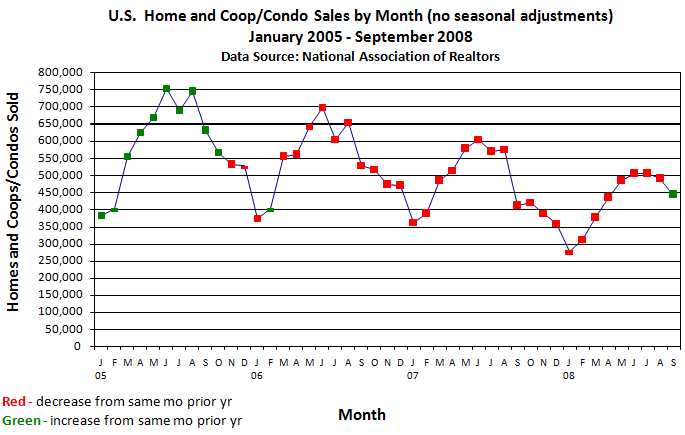 Existing home sales - monthly