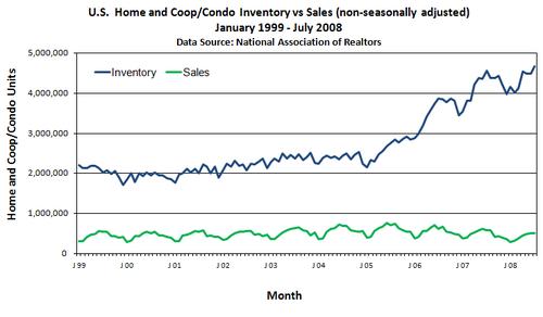 Inventory_versus_sales