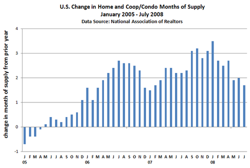 Monthly_change_months_of_supply