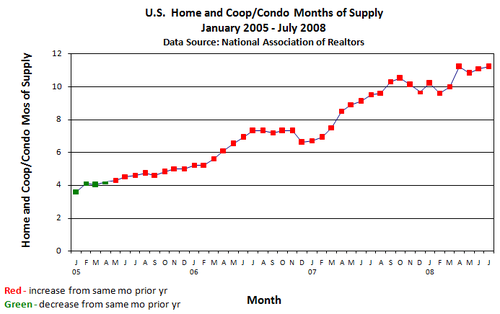 Monthly_months_of_supply