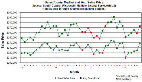 Sales_price_monthly